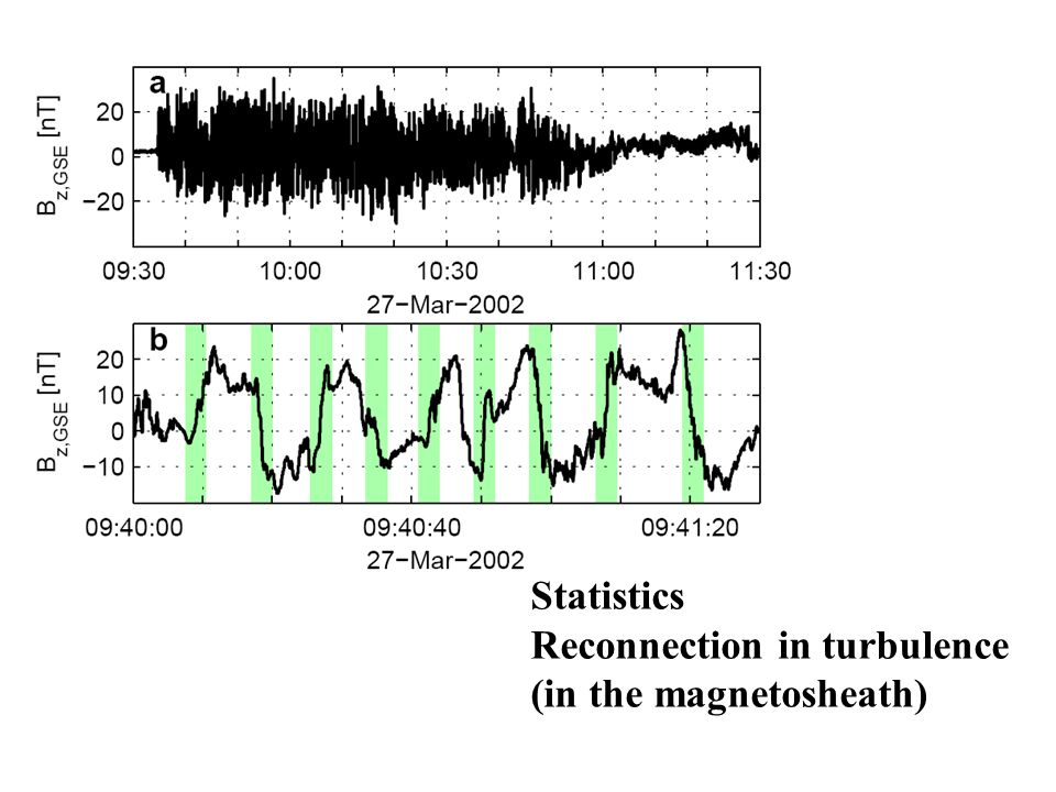 Statistics Reconnection in turbulence (in the magnetosheath)