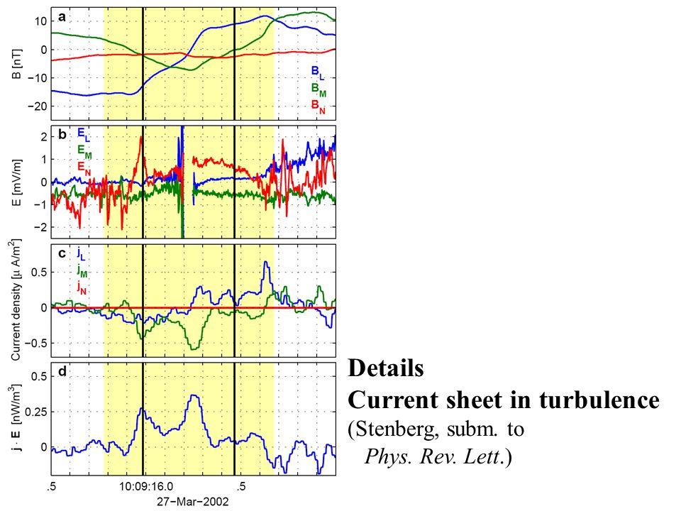 70 current sheets Reconnection No reconnection Reconnection No reconnection ~58% Average: 10 -12 to 10 -11 W/m 3
