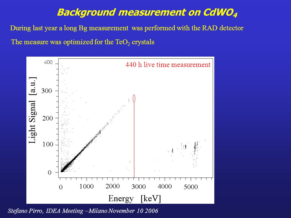 Stefano Pirro, IDEA Meeting –Milano November 10 2006 Background measurement on CdWO 4 During last year a long Bg measurement was performed with the RAD detector The measure was optimized for the TeO 2 crystals 440 h live time measurement