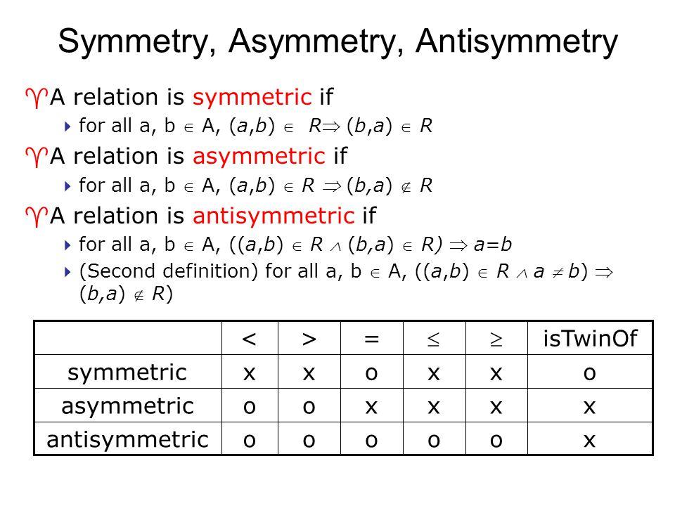 Symmetry, Asymmetry, Antisymmetry ^A relation is symmetric if  for all a, b  A, (a,b)  R (b,a)  R ^A relation is asymmetric if  for all a, b  A