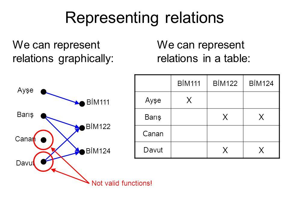 Transitivity examples ^Consider isAncestorOf()  Let A yşe be B arış 's ancestor, and B arış be C anan 's ancestor  Thus, A yşe is an ancestor of B arış, and B arış is an ancestor of C anan  Thus, A yşe is an ancestor of C anan  Thus, isAncestorOf() is a transitive relation ^Consider isParentOf()  Let A yşe be B arış 's parent, and B arış be C anan 's parent  Thus, A yşe is a parent of B arış, and B arış is a parent of C anan  However, A yşe is not a parent of C anan  Thus, isParentOf() is not a transitive relation