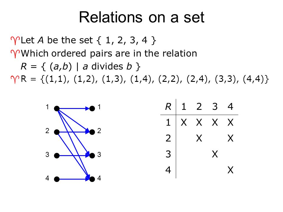 Combining relations via Set operators ^Consider two relations R ≥ and R ≤  R ≥ U R ≤ = all numbers ≥ OR ≤  That's all the numbers  R ≥ ∩ R ≤ = all numbers ≥ AND ≤  That's all numbers equal to  R ≥  R ≤ = all numbers ≥ or ≤, but not both  That's all numbers not equal to  R ≥ - R ≤ = all numbers ≥ that are not also ≤  That's all numbers strictly greater than  R ≤ - R ≥ = all numbers ≤ that are not also ≥  That's all numbers strictly less than ^Note that it's possible the result is the empty set