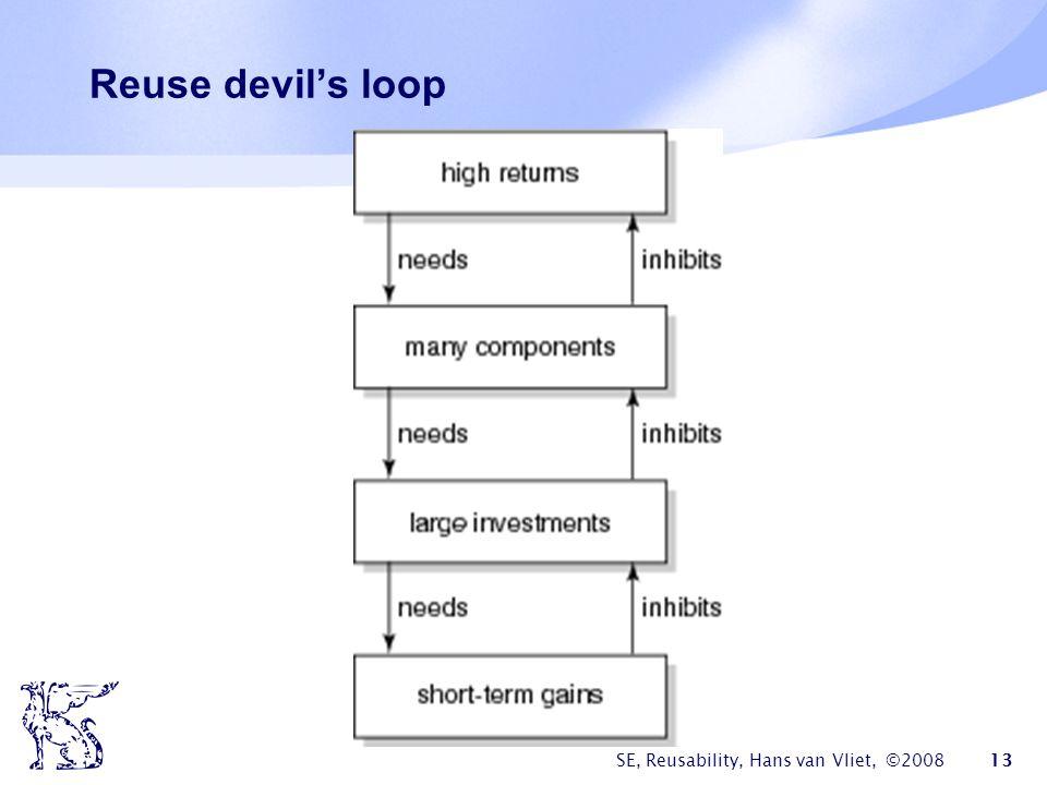 SE, Reusability, Hans van Vliet, ©2008 13 Reuse devil's loop