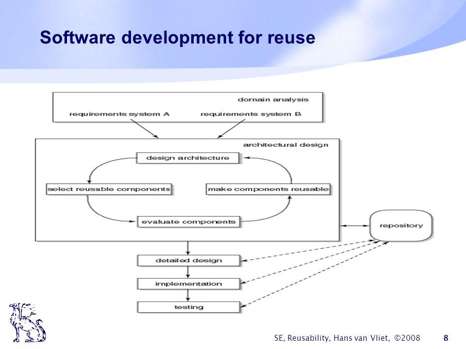 SE, Reusability, Hans van Vliet, ©2008 8 Software development for reuse