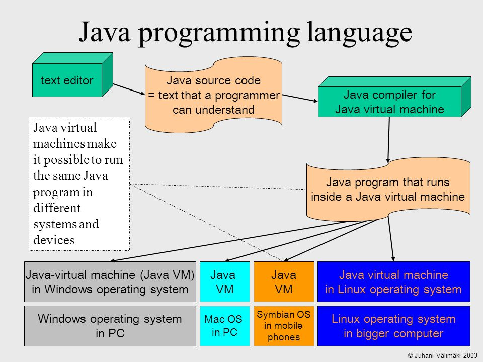 Java programming language Java source code = text that a programmer can understand Windows operating system in PC Linux operating system in bigger computer Java-virtual machine (Java VM) in Windows operating system Java virtual machine in Linux operating system Java VM Mac OS in PC Java VM Symbian OS in mobile phones Java virtual machines make it possible to run the same Java program in different systems and devices text editor Java compiler for Java virtual machine Java program that runs inside a Java virtual machine © Juhani Välimäki 2003