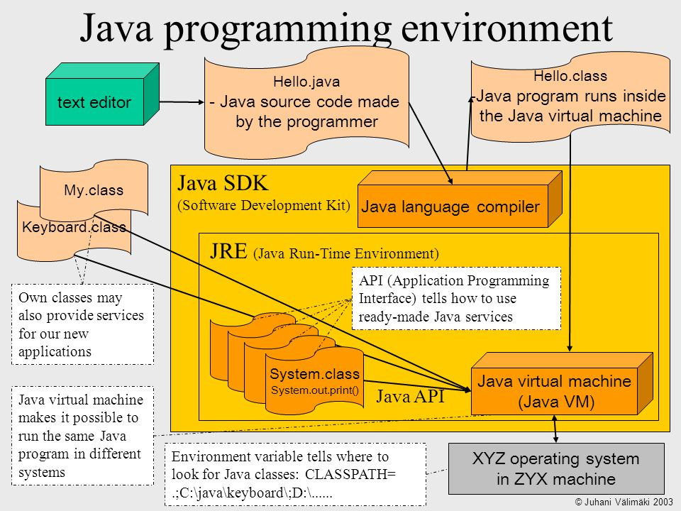 Java SDK (Software Development Kit) JRE (Java Run-Time Environment) Java programming environment Hello.java - Java source code made by the programmer XYZ operating system in ZYX machine Java virtual machine makes it possible to run the same Java program in different systems text editor Java language compiler Hello.class -Java program runs inside the Java virtual machine Environment variable tells where to look for Java classes: CLASSPATH=.;C:\java\keyboard\;D:\......