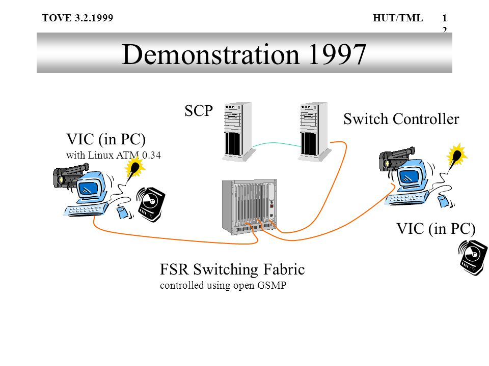 TOVE 3.2.1999HUT/TML12 Demonstration 1997 FSR Switching Fabric controlled using open GSMP VIC (in PC) with Linux ATM 0.34 VIC (in PC) Switch Controller SCP