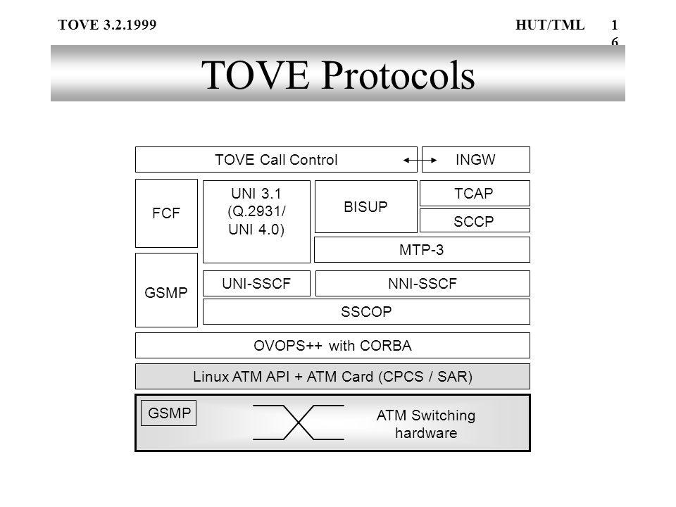 TOVE 3.2.1999HUT/TML16 TOVE Protocols Linux ATM API + ATM Card (CPCS / SAR) SSCOP UNI-SSCFNNI-SSCF UNI 3.1 (Q.2931/ UNI 4.0) MTP-3 BISUP TOVE Call Control GSMP FCF TCAP INGW ATM Switching hardware GSMP SCCP OVOPS++ with CORBA