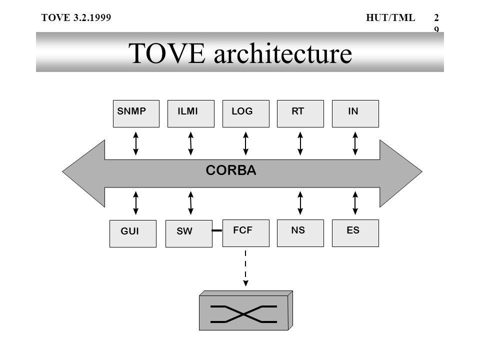 TOVE 3.2.1999HUT/TML29 TOVE architecture CORBA SWGUI LOGRTIN NSESFCF SNMPILMI