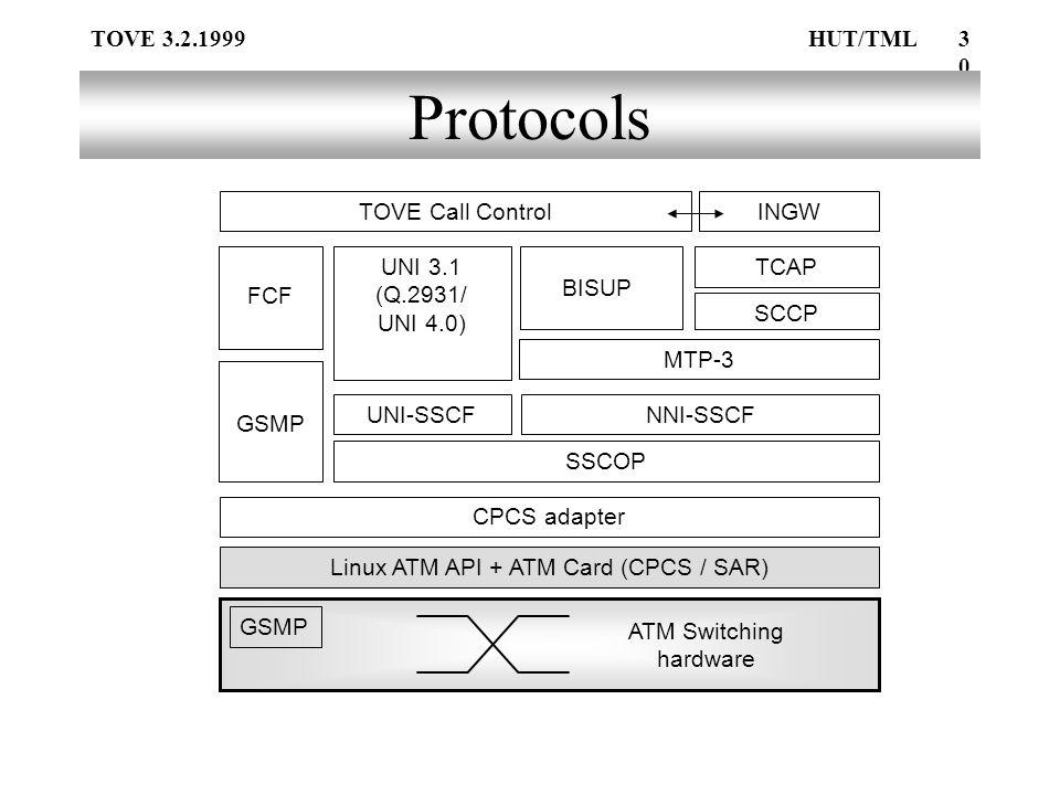 TOVE 3.2.1999HUT/TML30 Protocols Linux ATM API + ATM Card (CPCS / SAR) SSCOP UNI-SSCFNNI-SSCF UNI 3.1 (Q.2931/ UNI 4.0) MTP-3 BISUP TOVE Call Control GSMP FCF TCAP INGW ATM Switching hardware GSMP SCCP CPCS adapter