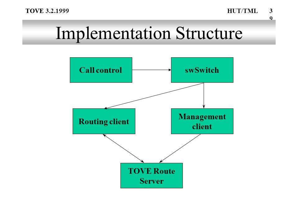 TOVE39 TOVE 3.2.1999HUT/TML Implementation Structure TOVE Route Server Call control Management client Routing client swSwitch