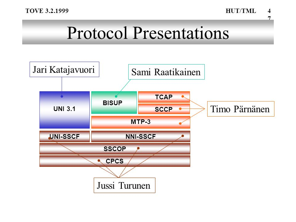 TOVE 3.2.1999HUT/TML47 Protocol Presentations UNI 3.1 BISUP MTP-3 TCAP SCCPSSCOP UNI-SSCFNNI-SSCF CPCS Jari KatajavuoriSami Raatikainen Timo Pärnänen Jussi Turunen