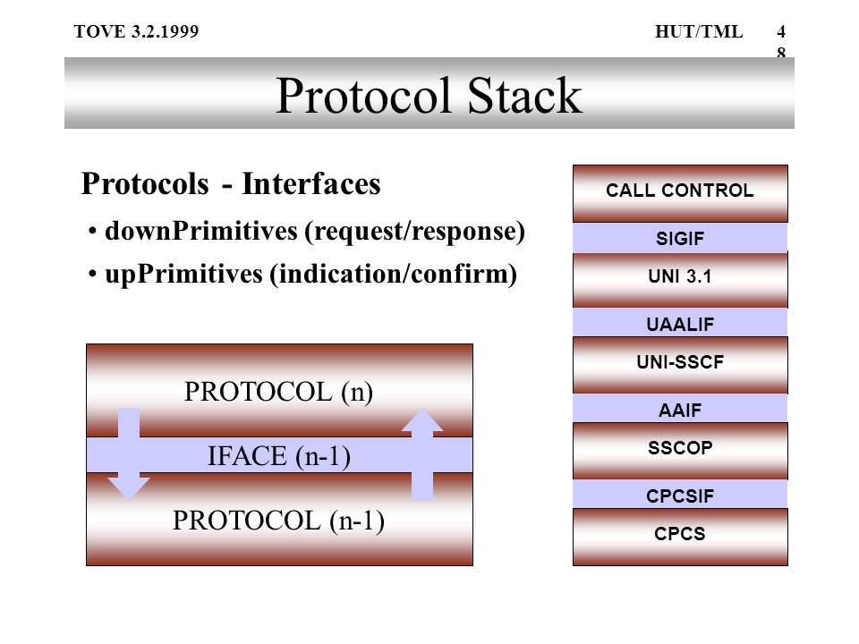 TOVE 3.2.1999HUT/TML48 PROTOCOL (n-1) Protocol Stack IFACE (n-1) PROTOCOL (n) Protocols - Interfaces UNI 3.1 SIGIF CALL CONTROL UAALIF UNI-SSCF AAIF SSCOP CPCSIF CPCS downPrimitives (request/response) upPrimitives (indication/confirm)