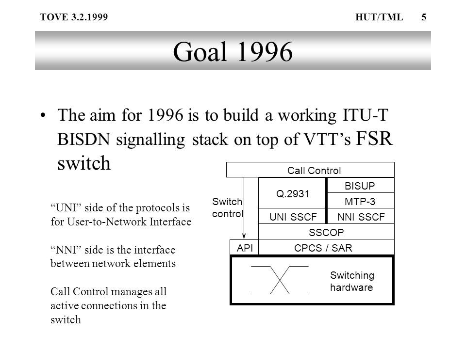 TOVE 3.2.1999HUT/TML5 Goal 1996 The aim for 1996 is to build a working ITU-T BISDN signalling stack on top of VTT's FSR switch CPCS / SAR SSCOP UNI SSCFNNI SSCF Q.2931 MTP-3 BISUP Call Control API Switching hardware Switch control UNI side of the protocols is for User-to-Network Interface NNI side is the interface between network elements Call Control manages all active connections in the switch