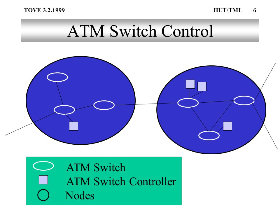 TOVE 3.2.1999HUT/TML6 ATM Switch Control Nodes ATM Switch Controller ATM Switch