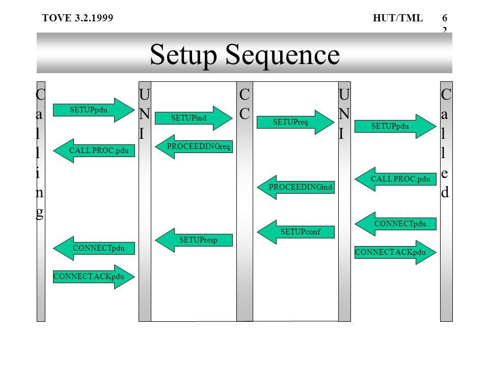 TOVE 3.2.1999HUT/TML62 Setup Sequence Calling Calling UNIUNIC UNIUNI CalledCalled SETUPpdu CONNECT ACKpdu SETUPind SETUPreq CALL PROC.pdu CONNECTpdu PROCEEDINGreq PROCEEDINGind SETUPconf CONNECTpdu CALL PROC.pdu SETUPresp CONNECT ACKpdu