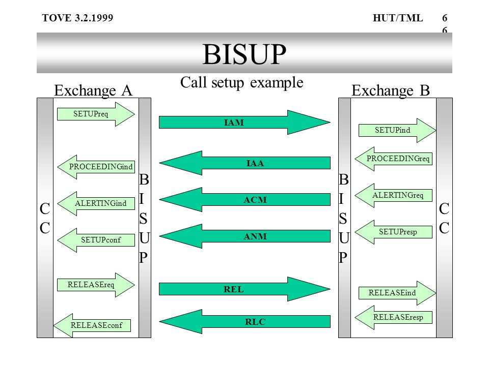 TOVE 3.2.1999HUT/TML66 BISUP BISUPBISUP BISUPBISUPCC RLC IAM SETUPind SETUPreq IAA PROCEEDINGreq PROCEEDINGind ALERTINGind ACM ALERTINGreq ANM SETUPconf SETUPresp REL RELEASEreq RELEASEind RELEASEresp RELEASEconf Exchange AExchange B Call setup example