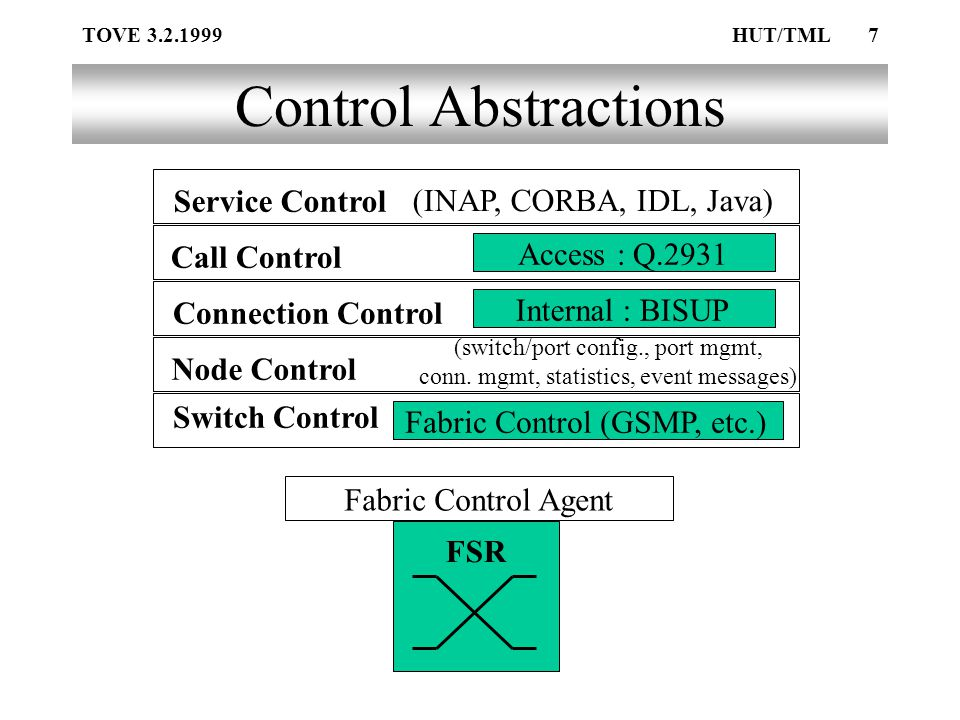 TOVE 3.2.1999HUT/TML7 Control Abstractions Fabric Control Agent FSR Service Control Call Control (INAP, CORBA, IDL, Java) Connection Control Node Control Switch Control Fabric Control (GSMP, etc.) (switch/port config., port mgmt, conn.