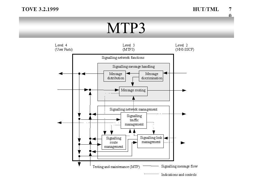 TOVE 3.2.1999HUT/TML70 MTP3