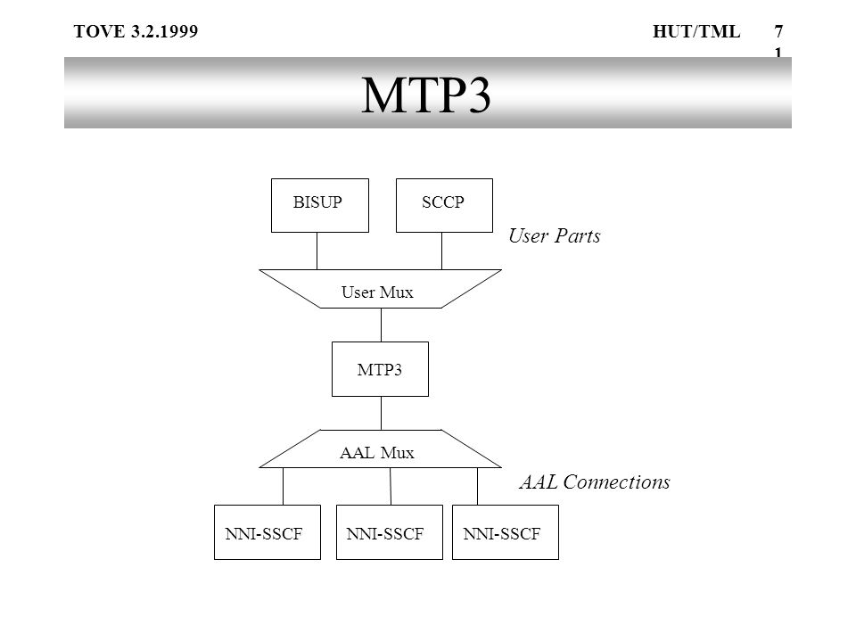 TOVE 3.2.1999HUT/TML71 MTP3 UserMux AALMux NNI-SSCF BISUPSCCP User Parts AAL Connections MTP3 NNI-SSCF