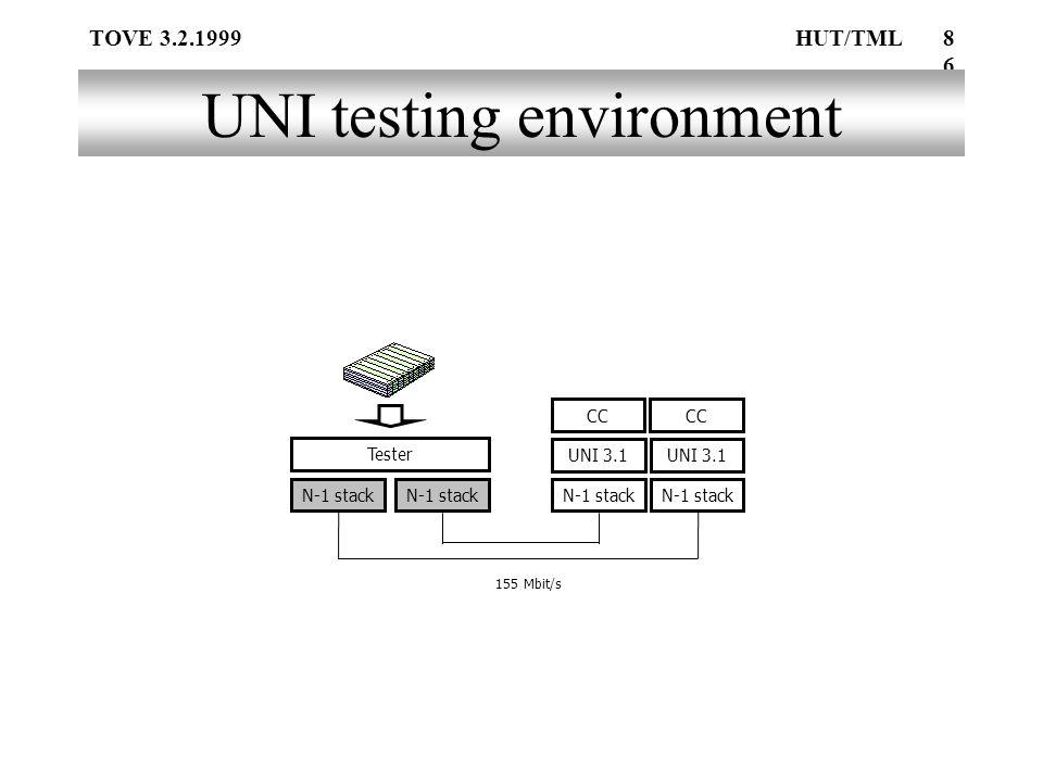 TOVE 3.2.1999HUT/TML86 UNI testing environment Tester N-1 stack 155 Mbit/s UNI 3.1 N-1 stack CC UNI 3.1 N-1 stack CC N-1 stack