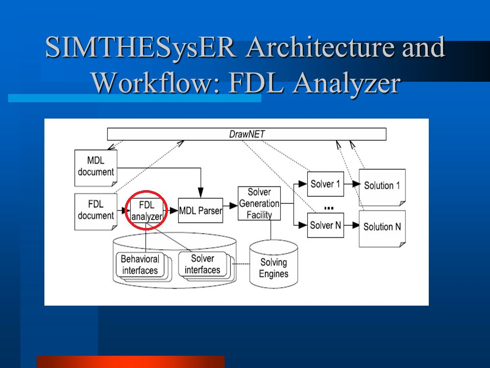 SIMTHESysER Architecture and Workflow: FDL Analyzer