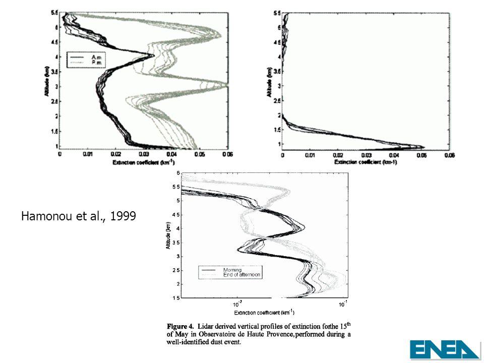 Hamonou et al., 1999