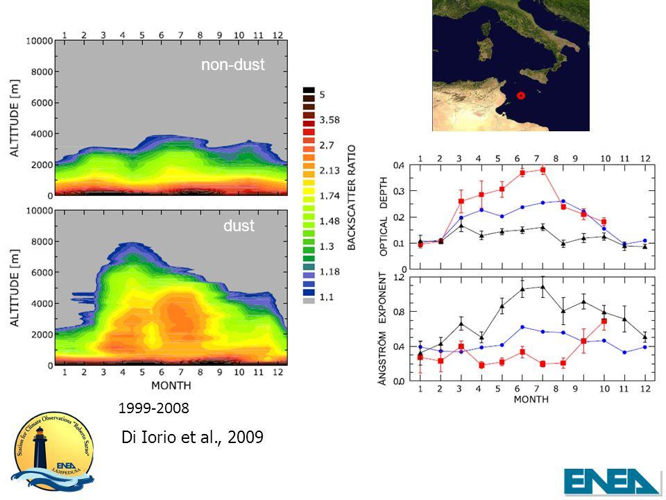 Di Iorio et al., 2009 dust non-dust 1999-2008