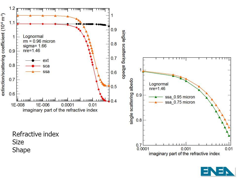 Refractive index Size Shape