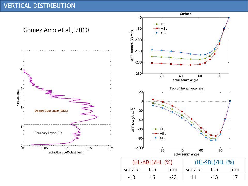 Gomez Amo et al., 2010 (HL-ABL)/HL (%)(HL-SBL)/HL (%) surfacetoaatmsurfacetoaatm -1316-2211-1317 VERTICAL DISTRIBUTION