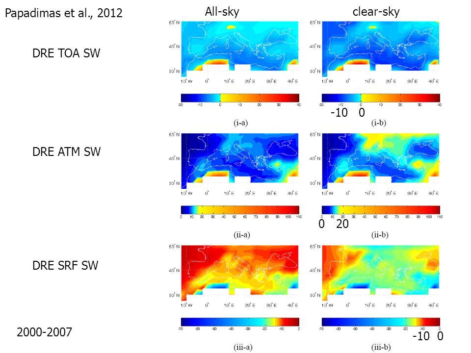 DRE TOA SW All-sky clear-sky DRE ATM SW DRE SRF SW 2000-2007 Papadimas et al., 2012 -10 0 0 20