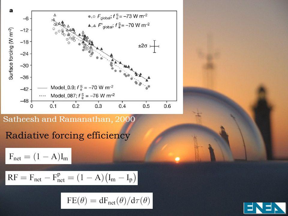 Radiative forcing efficiency Satheesh and Ramanathan, 2000