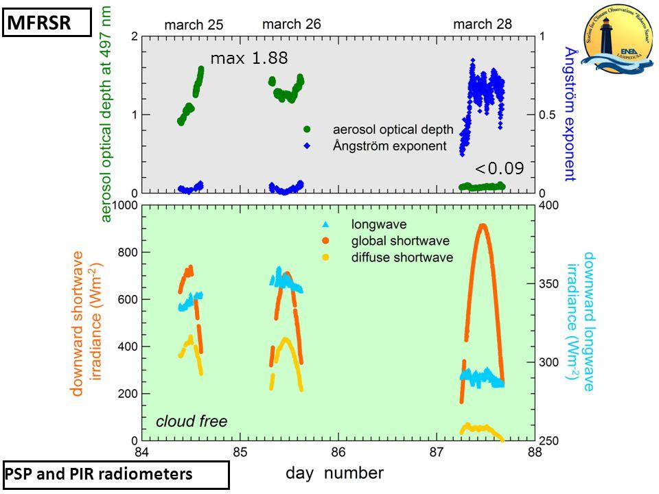 MFRSR PSP and PIR radiometers <0.09 max 1.88
