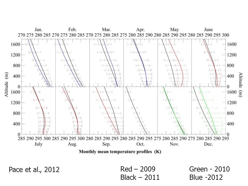 Pace et al., 2012 Red – 2009 Green - 2010 Black – 2011 Blue -2012