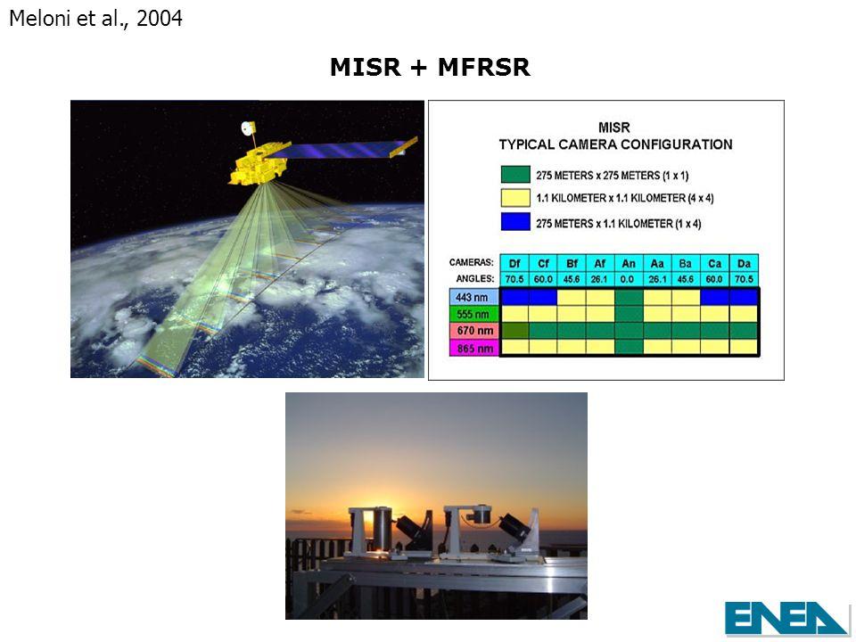MISR + MFRSR Meloni et al., 2004