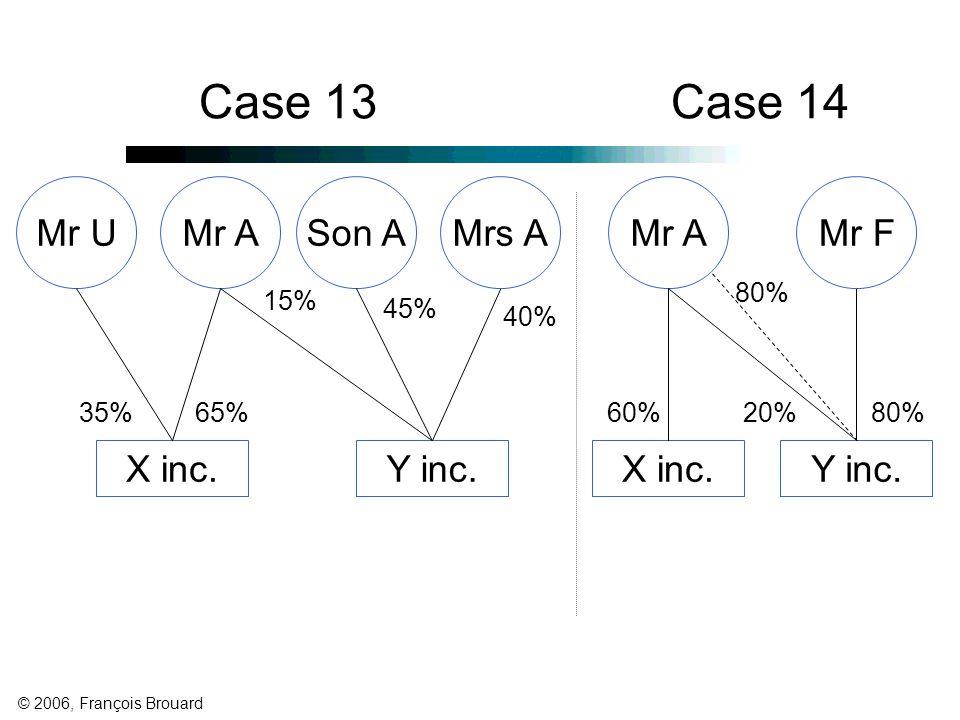 © 2006, François Brouard Y inc.X inc. 45% 40% Mrs AMr A 35% Case 13Case 14 Son A 15% Y inc.X inc.