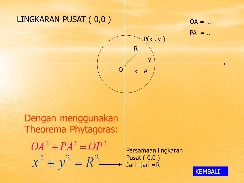 P(x, y ) O R Ax y OA = … PA = … Dengan menggunakan Theorema Phytagoras: Persamaan lingkaran Pusat ( 0,0 ) Jari –jari =R LINGKARAN PUSAT ( 0,0 ) KEMBALI