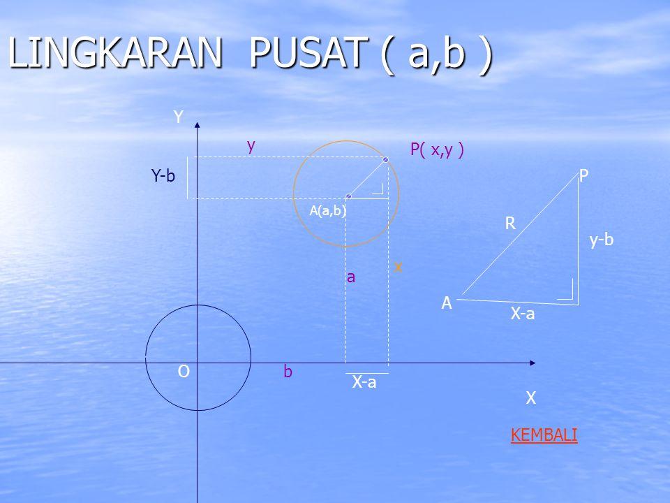 LINGKARAN PUSAT ( a,b ) X Y a b A(a,b) P( x,y ) x X-a Y-b O X-a y-b P A R y KEMBALI