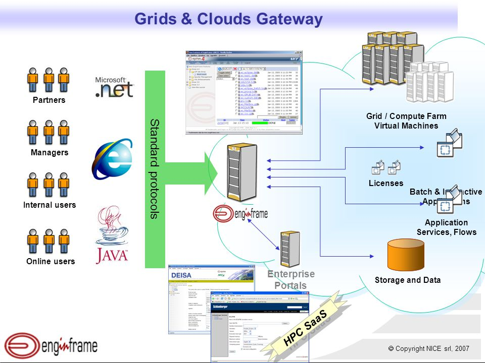  Copyright NICE srl, 2007 Grids & Clouds Gateway Application Services, Flows Grid / Compute Farm Virtual Machines Internal users Batch & Interactive