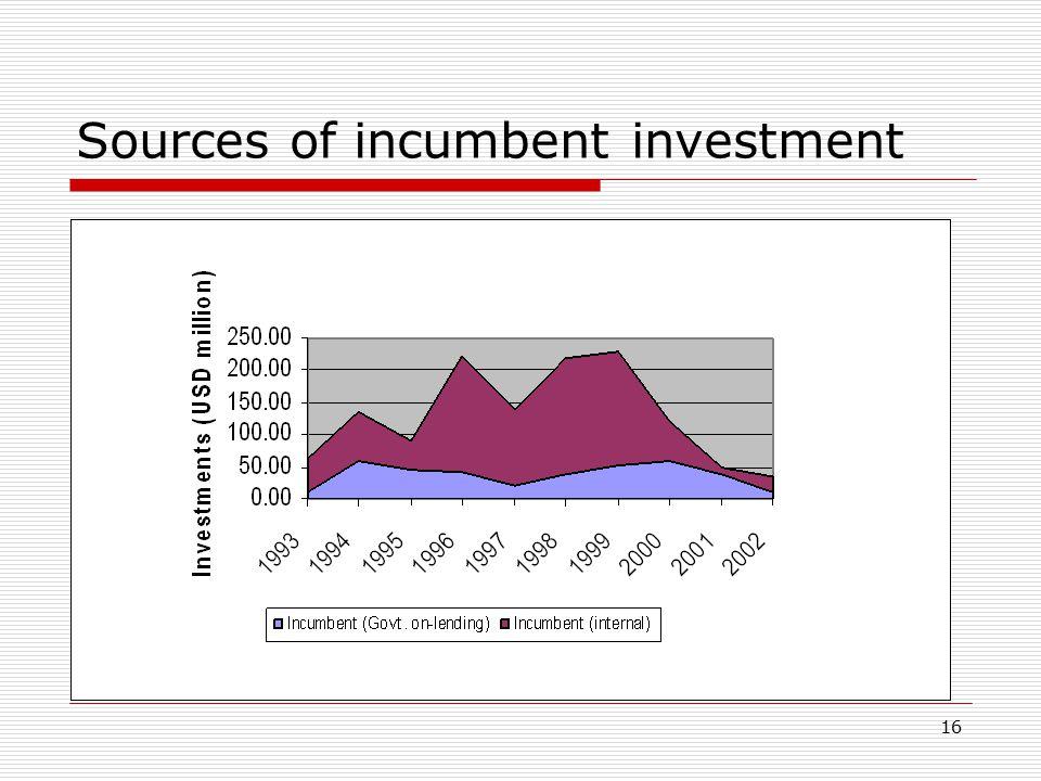 16 Sources of incumbent investment