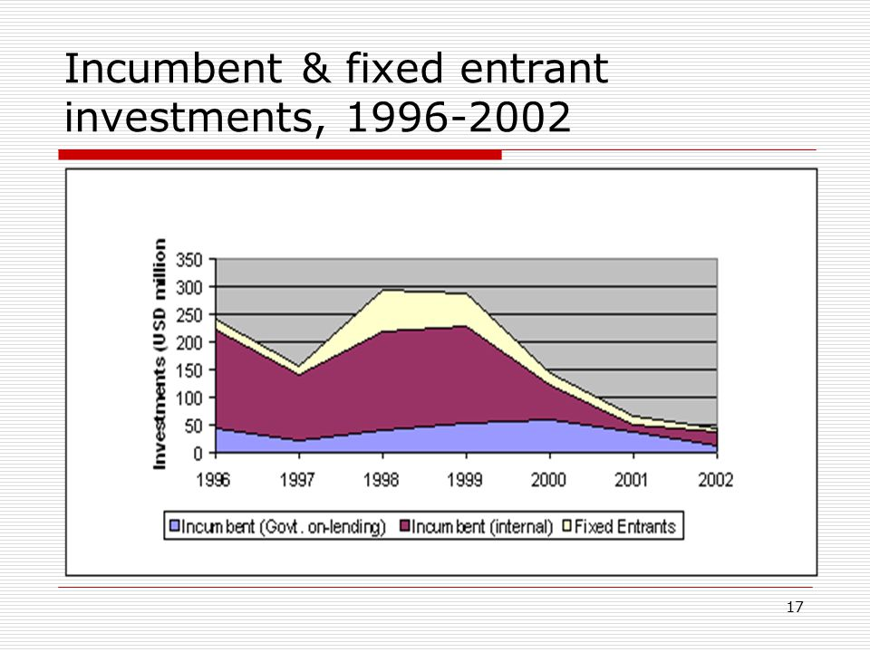 17 Incumbent & fixed entrant investments, 1996-2002