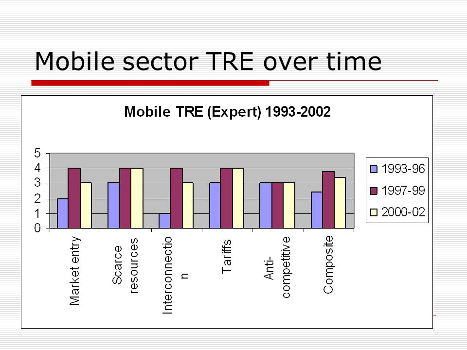 21 Mobile sector TRE over time