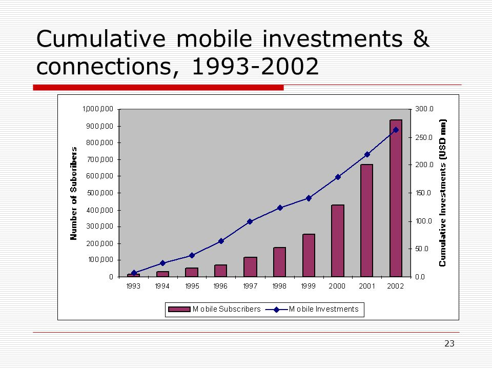 23 Cumulative mobile investments & connections, 1993-2002