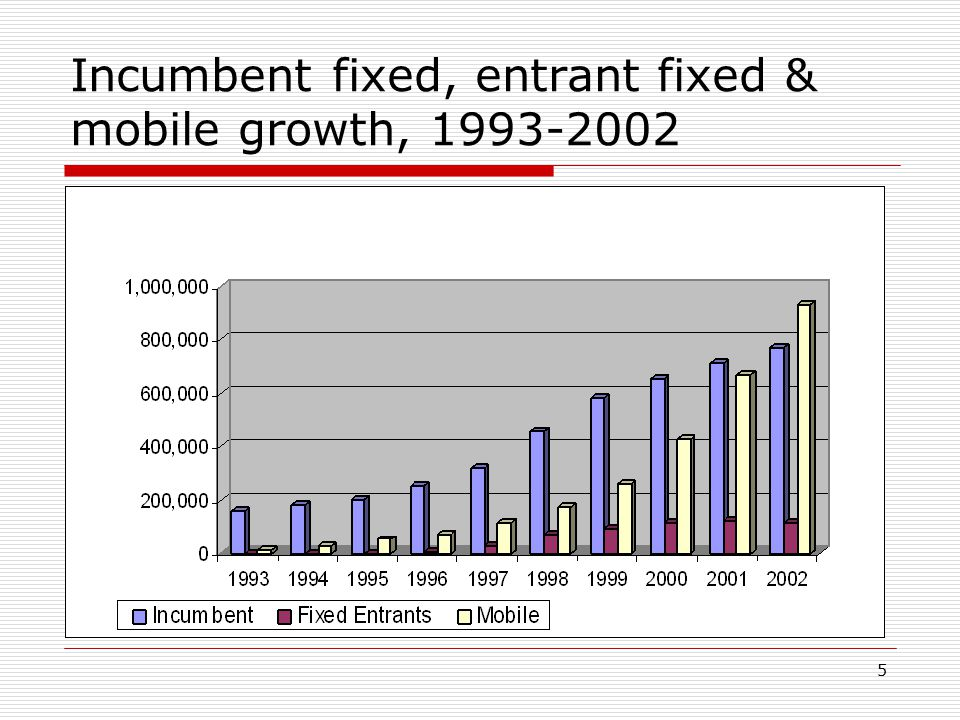 5 Incumbent fixed, entrant fixed & mobile growth, 1993-2002