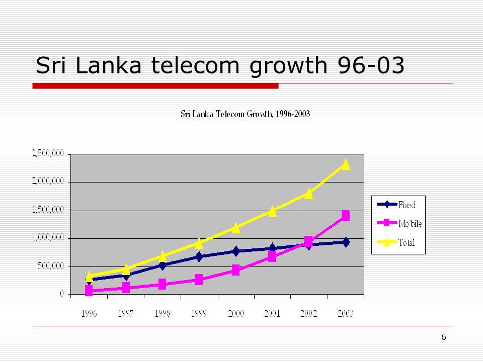6 Sri Lanka telecom growth 96-03