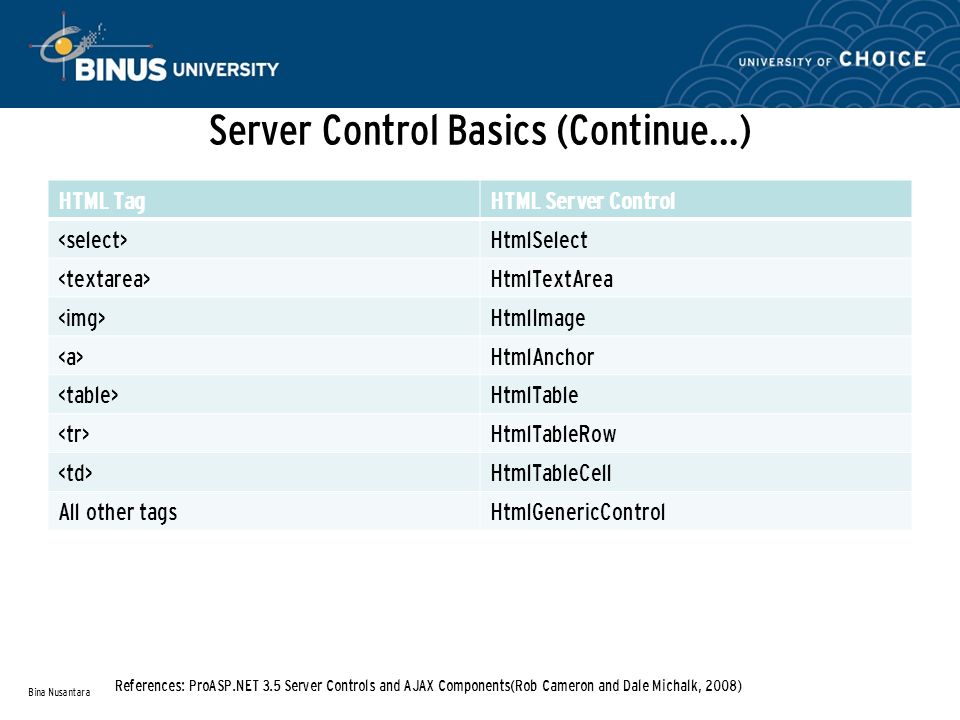 Server Control Basics (Continue…) HTML TagHTML Server Control HtmlSelect HtmlTextArea HtmlImage HtmlAnchor HtmlTable HtmlTableRow HtmlTableCell All other tagsHtmlGenericControl Bina Nusantara References: ProASP.NET 3.5 Server Controls and AJAX Components(Rob Cameron and Dale Michalk, 2008)