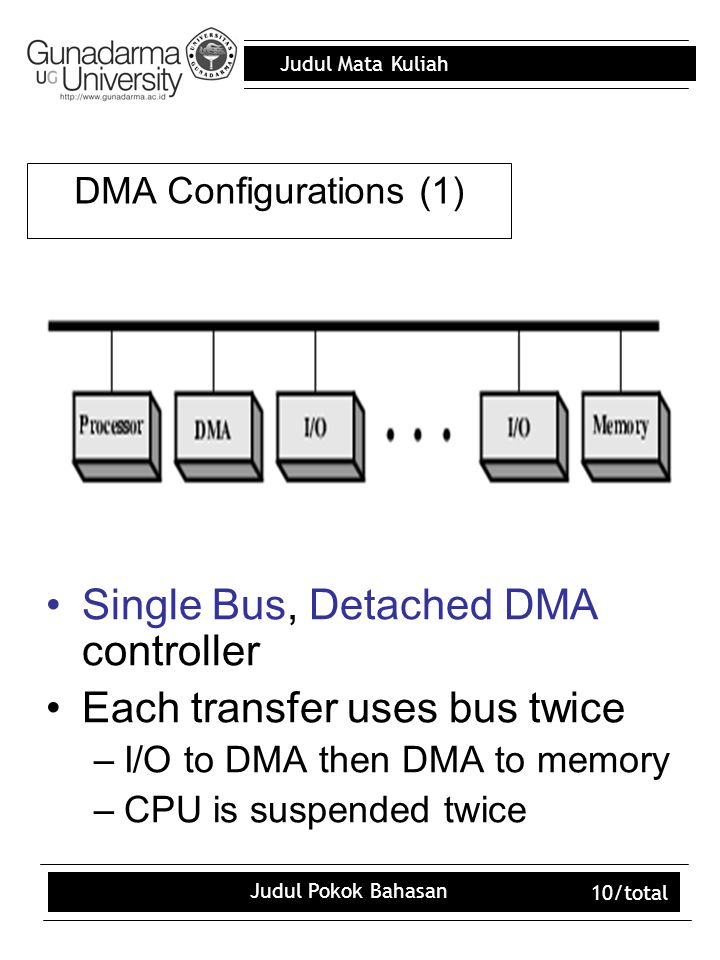 Judul Mata Kuliah Judul Pokok Bahasan 10/total Single Bus, Detached DMA controller Each transfer uses bus twice –I/O to DMA then DMA to memory –CPU is suspended twice DMA Configurations (1)
