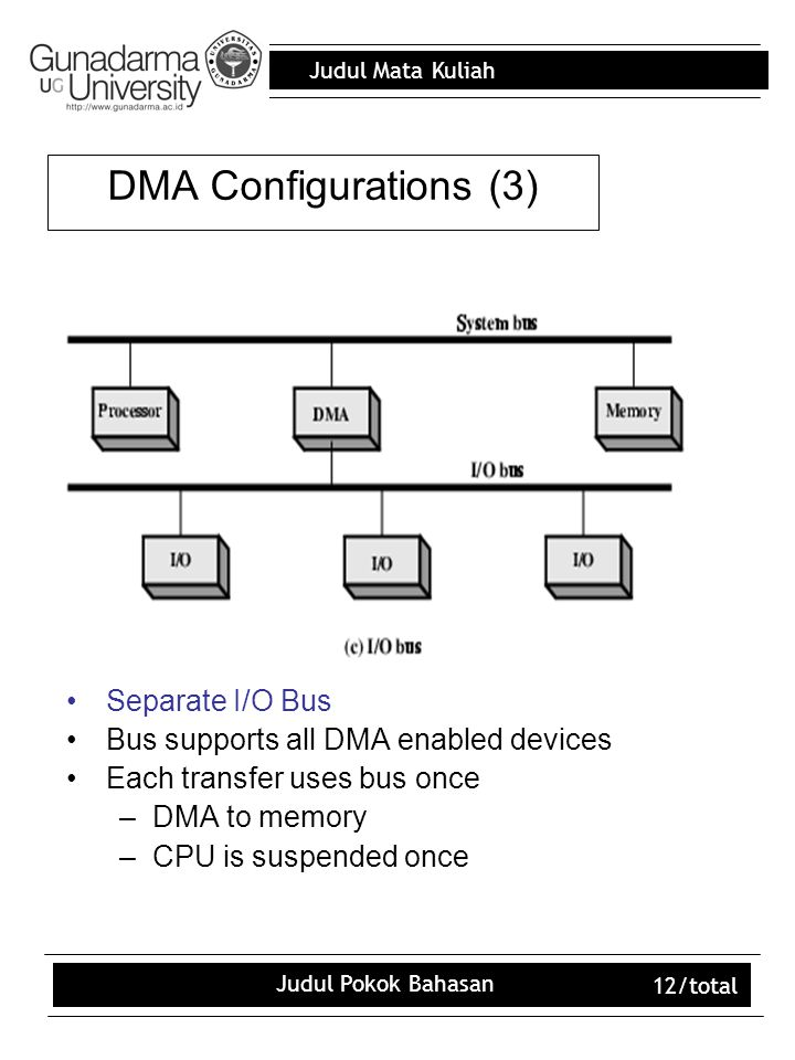 Judul Mata Kuliah Judul Pokok Bahasan 12/total Separate I/O Bus Bus supports all DMA enabled devices Each transfer uses bus once –DMA to memory –CPU i