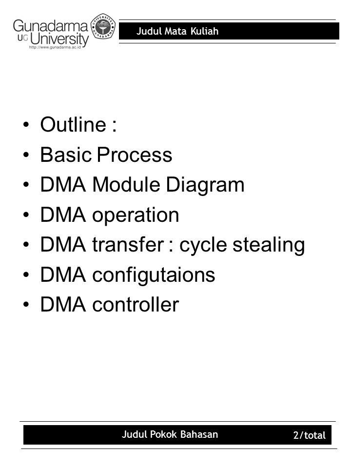 Judul Mata Kuliah Judul Pokok Bahasan 2/total Outline : Basic Process DMA Module Diagram DMA operation DMA transfer : cycle stealing DMA configutaions DMA controller