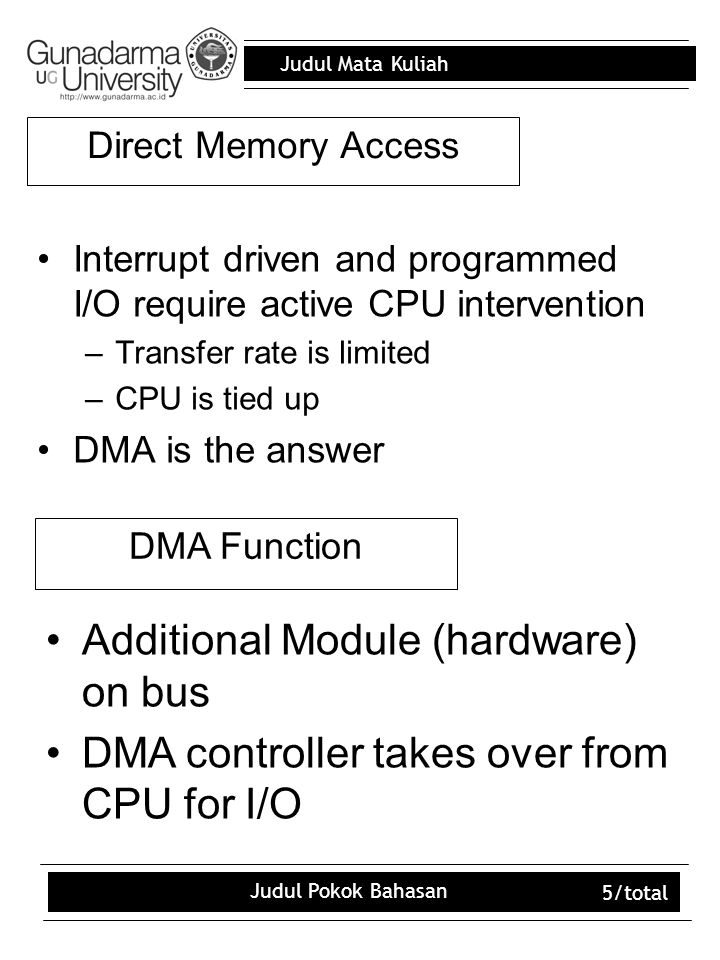 Judul Mata Kuliah Judul Pokok Bahasan 5/total Direct Memory Access Interrupt driven and programmed I/O require active CPU intervention –Transfer rate is limited –CPU is tied up DMA is the answer Additional Module (hardware) on bus DMA controller takes over from CPU for I/O DMA Function